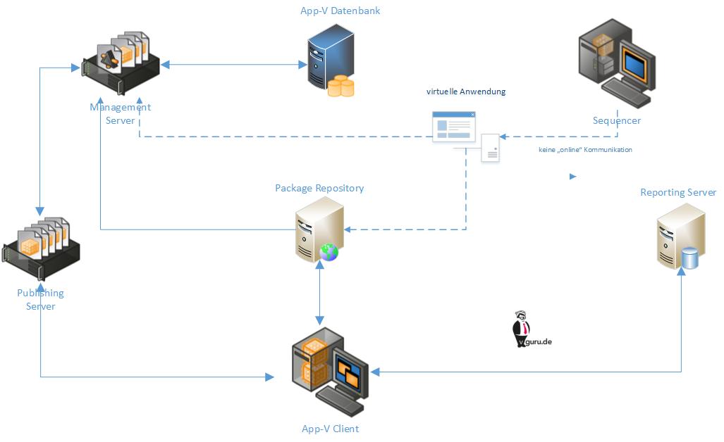 Übersicht der Microsoft App-V 5 Komponenten