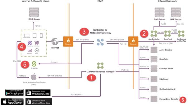 Citrix XenMobile Architekture Blueprint