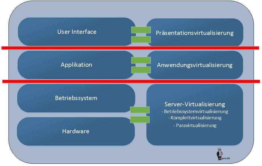 Formen der Virtualisierung