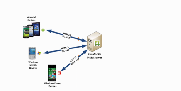 Windows Phone and Android Communication with XDM