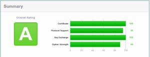 Overall Ranking Grade A