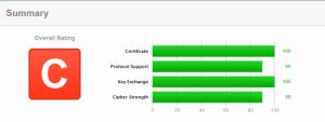Grade Resultat von SSLLabs.com
